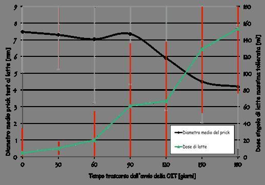 Fig 1: riduzione del Prick test con il passare del tempo e l'aumento della dose