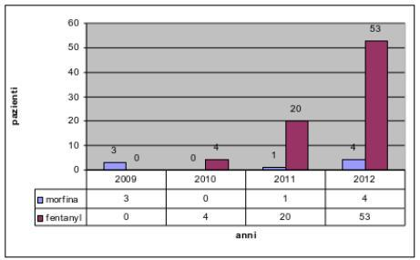 Fig.2 - Analisi dei dati quadriennio 2009/2012